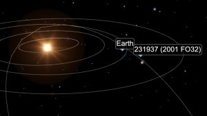 Simulation showing orbits of inner planets, with Earth and asteroid 2001 FO32 annotated.