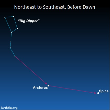 Chart showing how to star-hop from the Big Dipper to the stars Arcturus and Spica.