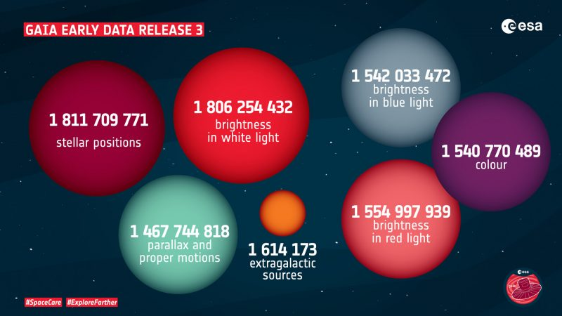 A graphic showing variously sized and colored balls with numbers in them, indicating data acquired by Gaia.