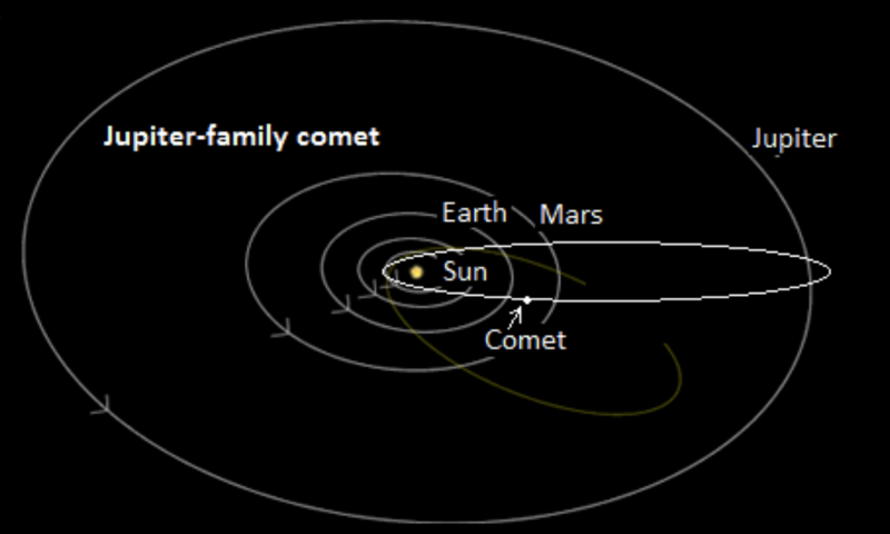 Oblique view of planetary orbits with long oval orbits of comets.
