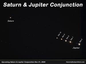 Telescopic views of both Jupiter and Saturn, showing Jupiter edging closer to Saturn over a period of days.