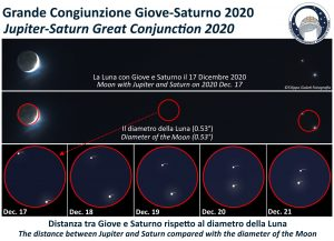 Graphic showing Jupiter and Saturn through a telescope, getting closer between December 17 and 21, 2020.