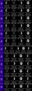 A graphic showing the new, 1st quarter, full and last quarter moon for each month of 2021.