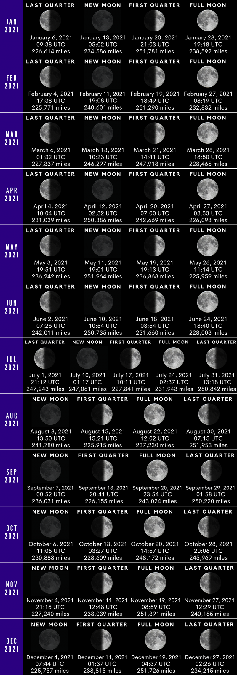 A long graphic showing the new, 1st quarter, full and last quarter moon for each month of 2021.