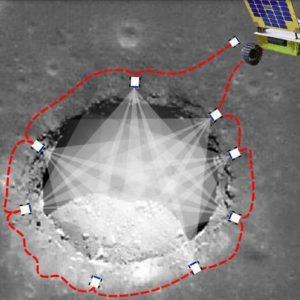 This image illustrates the different points surrounding a moon pit at which PitRanger will need to position itself.