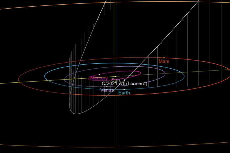 Where Is The Christmas Comet 2021 Newly Found Comet Leonard Might Become 2021 S Brightest Astronomy Essentials Earthsky