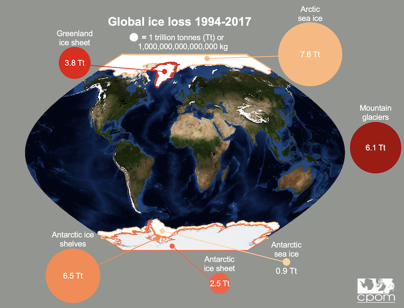 Diagram with world map in center, with orange and red circles indicating amount of ice loss.