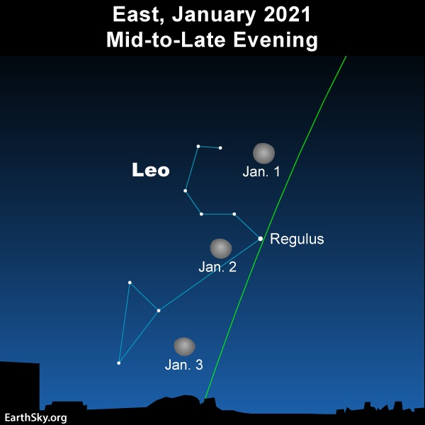 Chart: 3 positions of moon in front of the constellation Leo the Lion.