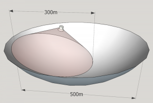schematic with a small parabola inside a large parabola.