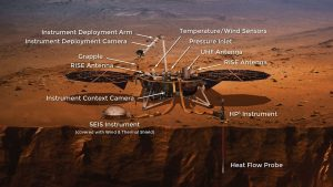 Robotic lander with solar panels and other instruments, on reddish ground with text annotations.