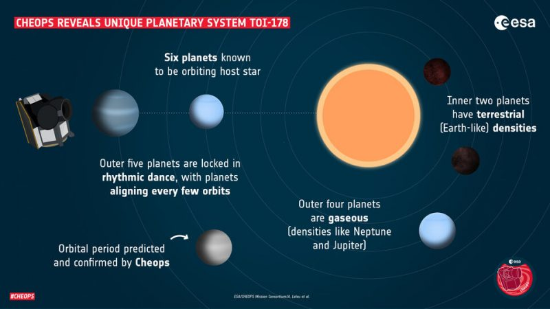 Hear the strange music of distant planetary system TOI-178 Infographic_of_the_TOI-178_planetary_system_article-e1611603358232
