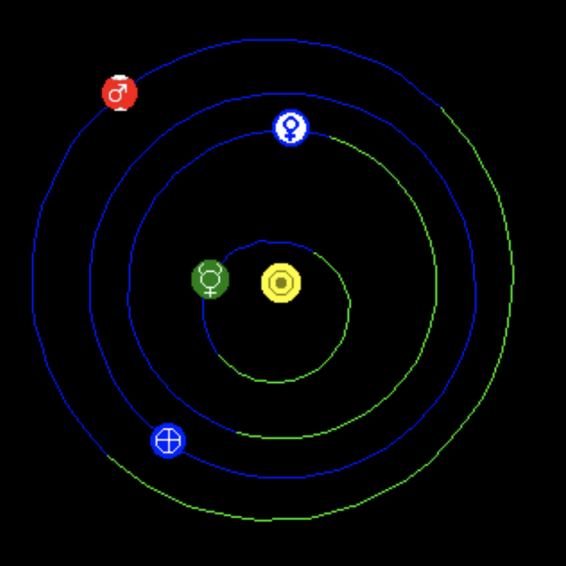 A chart with a black background and colored circles in orbit around a central (yellow) circle.