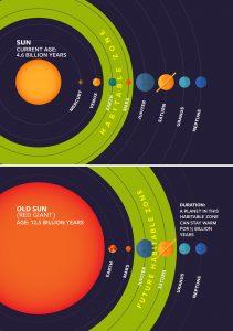 Graphic showing sun's future habitable zone.