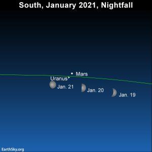 Moon swings by Mars and Uranus in January 2021.