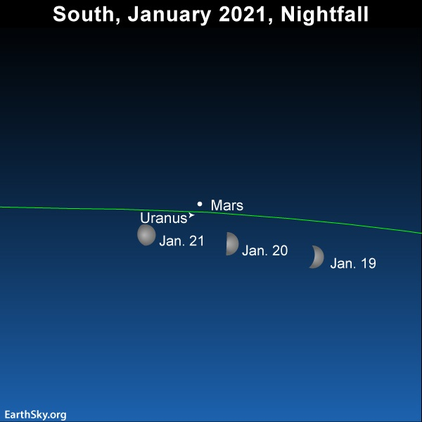 Moon swings by Mars and Uranus in January 2021.
