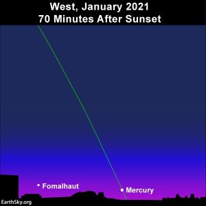 Sky chart set for 70 minutes after sunset, showing Fomalhaut and Mercury near the western horizon.