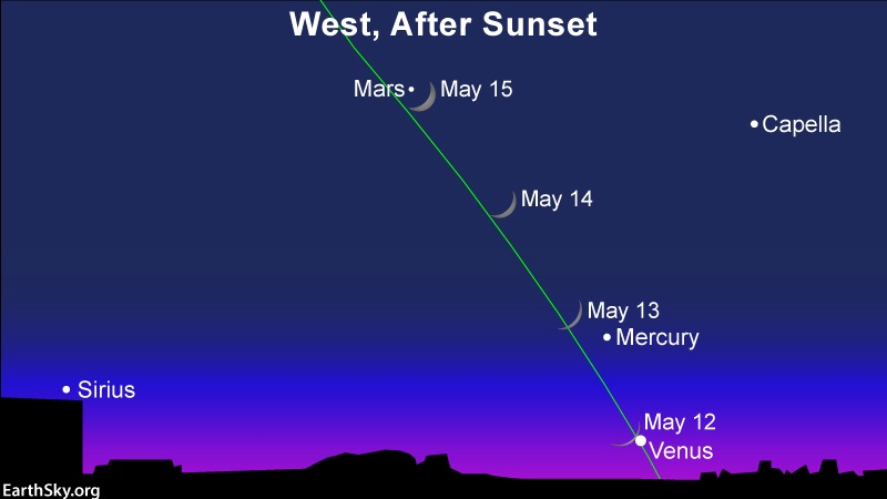 Chart showing 4 positions of crescent moon relative to 3 evening planets along slanted ecliptic line.