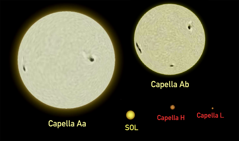 Two large, labeled yellowish globes, one somewhat larger, with a much smaller globe labeled Sol.