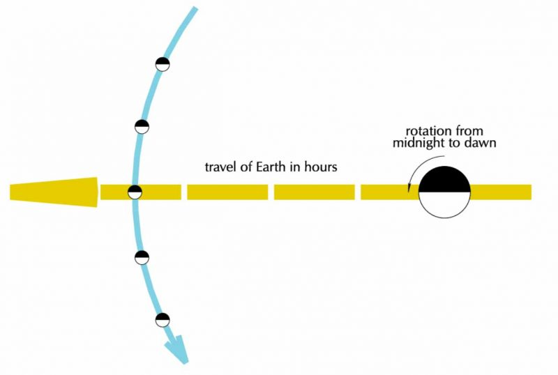 Diagram with arrow showing Earth moving leftwards toward moon.