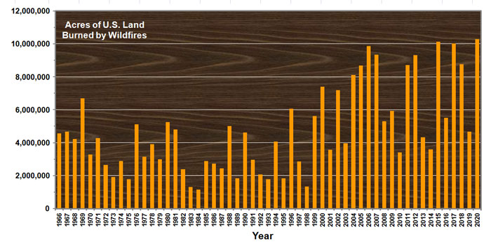 Graph showing number of acres burned in U.S. with bars getting taller to the right.