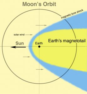 Diagram of solar wind sculpting Earth's magnetotail.