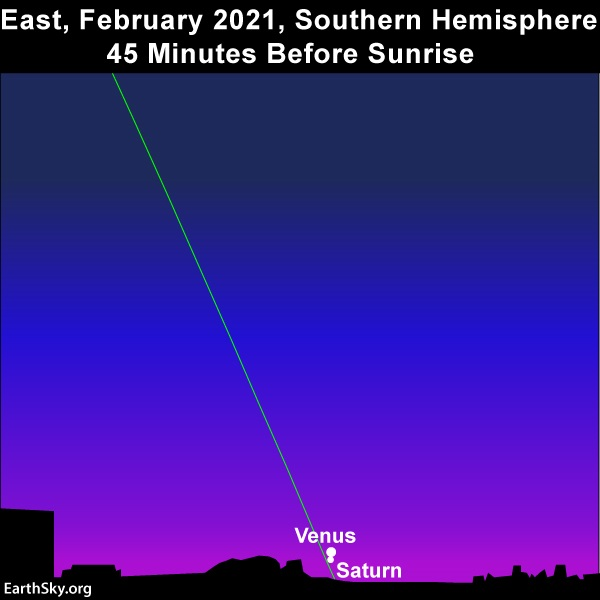Steep line of ecliptic with two dots close together near dawn horizon.