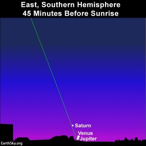 Chart: three white dots next to horizon in dawn sky with ecliptic line.