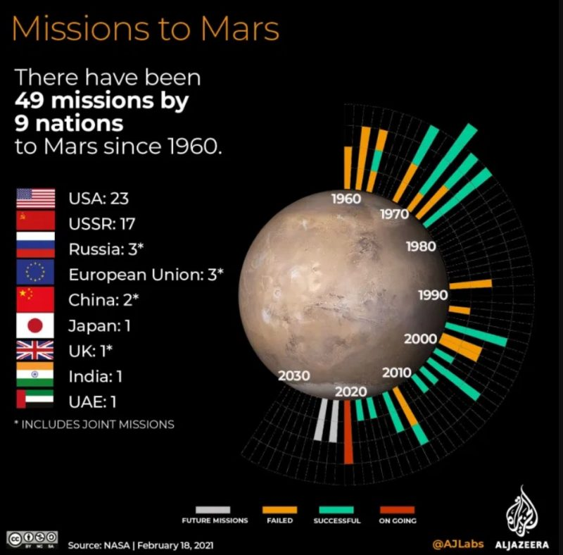 Graphic showing Mars and numerous missions with successes and failures.