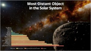 Illustration to distance of objects in solar system.
