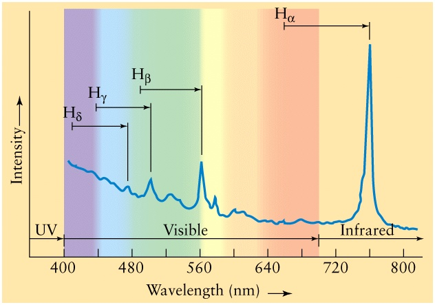 Graph, with blue line across spectrum, spiking in infrared.