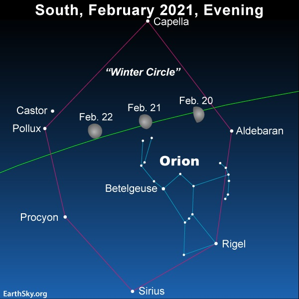 Moon inside the great circle of astars known as the Winter Circle on February 20, 21 and 22, 2021.