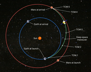 Graphic showing Earth and Mars' orbits around the sun, with Tianwen-1's milestones annotated.