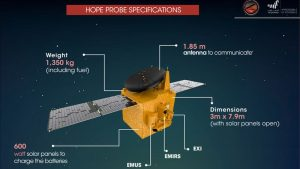Hope spacecraft diagram with parts labeled and text annotations.
