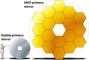 Small human figure on left, gray filled circle with white hole in center, much larger hexagon made of 18 gold hexagons to right.