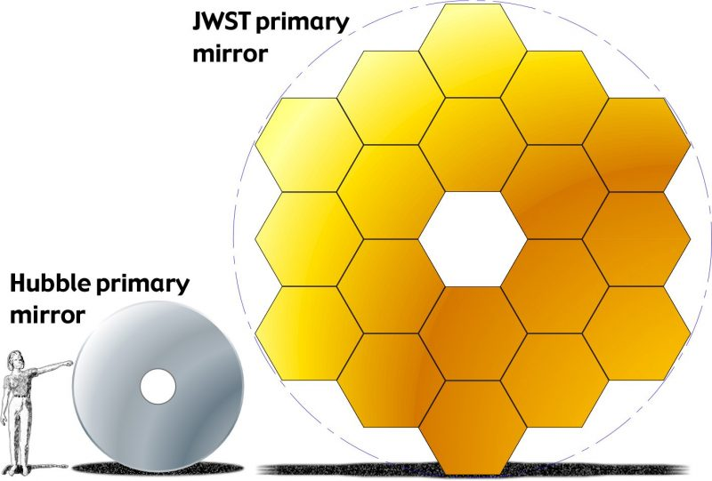 Chart for comparison of sizes; human figure to the left, grey filled circle with white hole in center, larger structure made of 18 hexagons. in yellow/orange to the right.