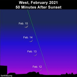 Young moon traveling along steep ecliptic in the February 2021 evening sky.