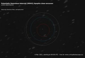 Poster of live viewing event showing Earth and Apophis orbits from above.