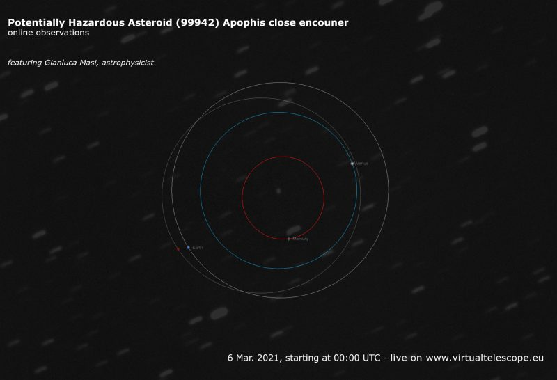 A flyby this week of infamous asteroid Apophis 2