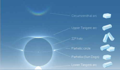 Diagram of sun with halos and enlarged, labeled ice crystals.
