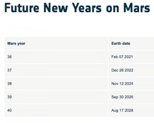 A chart showing the start dates of the next 5 Mars Years.