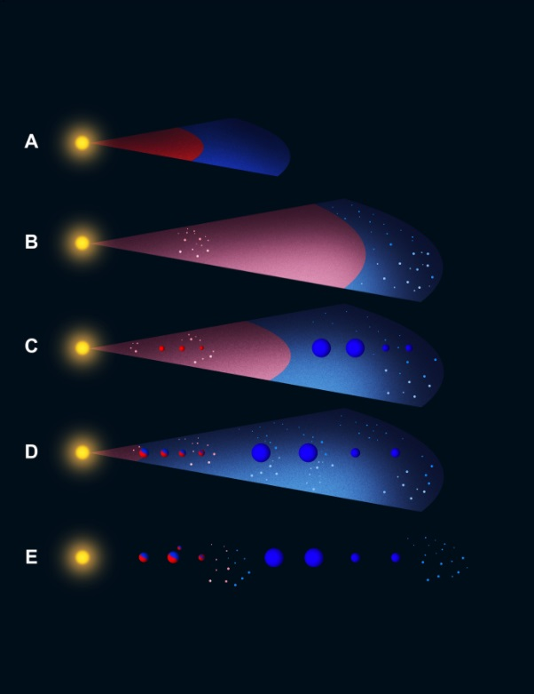 Diagram: cross-sections of early solar system showing proportion of dust and gas through time.