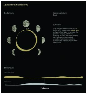 Diagram of moon phases with graphs of sleep patterns.