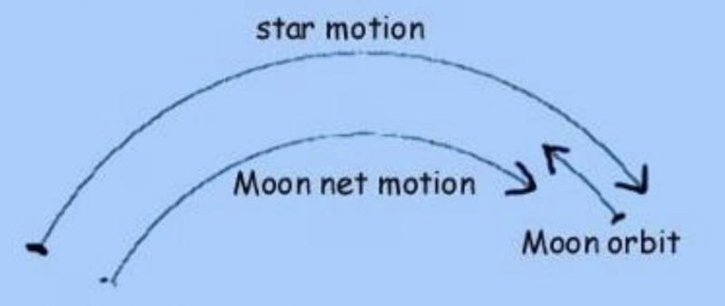Diagram showing the arcing line traveled by the stars and moon.