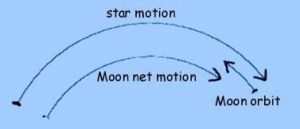 Drawing showing the curved left-to-right path of stars and moon, and right-to-left orbital motion of moon.