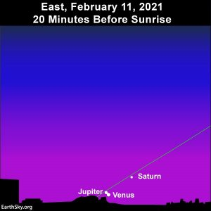 Venus and Jupiter in conjunction, below Saturn, at dawn February 11, 2021.