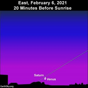 Conjunction of Venus and Saturn on February 6, 2021.