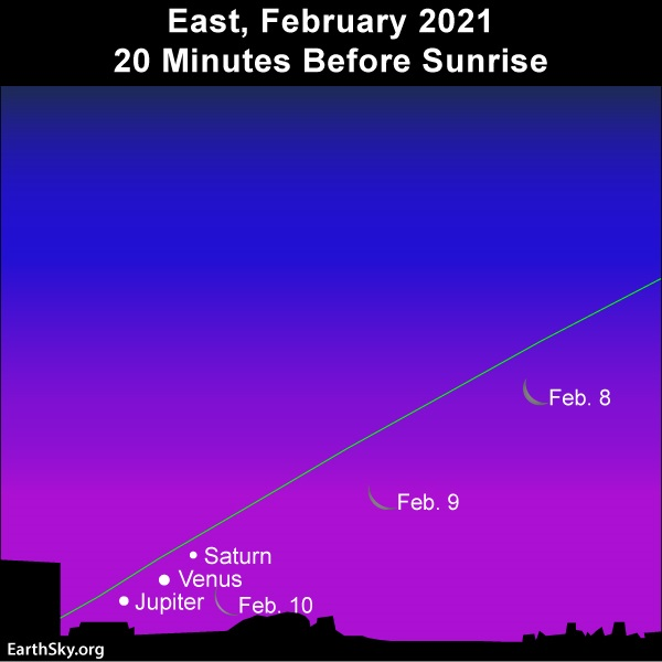Mon and morning planets - Venus, Jupiter and Saturn - barely visible at dawn.