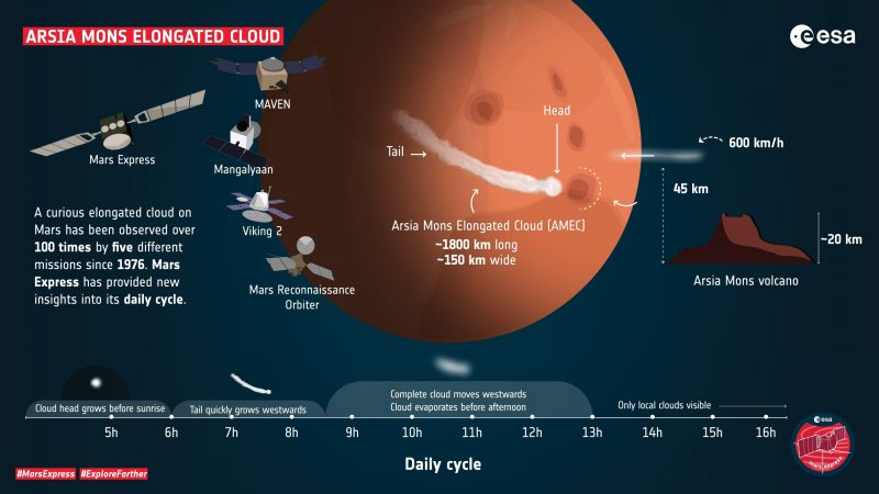 Diagram of Arsia Mons cloud on Mars with lots of text information.