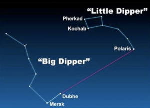 Chart showing Big Dipper, Little Dipper and Polaris.