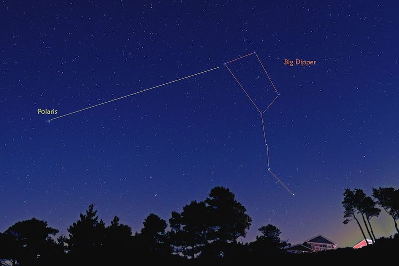 Labeled Big Dipper with lines between stars and arrow to Polaris, above treeline.